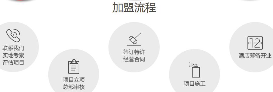 尚客优精选酒店加盟流程_1