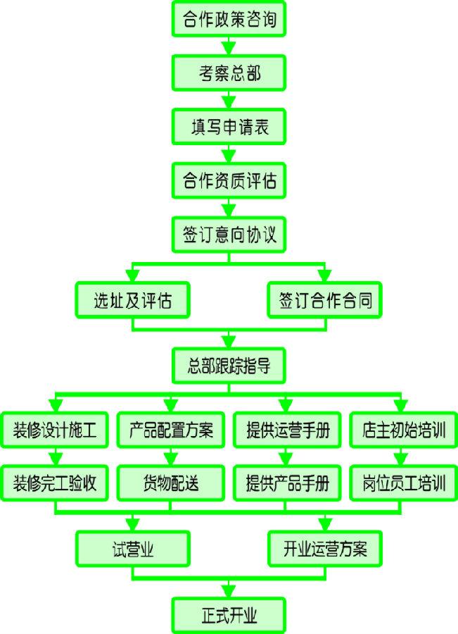小小河边鱼烤涮鱼火锅加盟流程_1