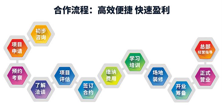 超想教育招商加盟,超想右脑开发加盟条件_3