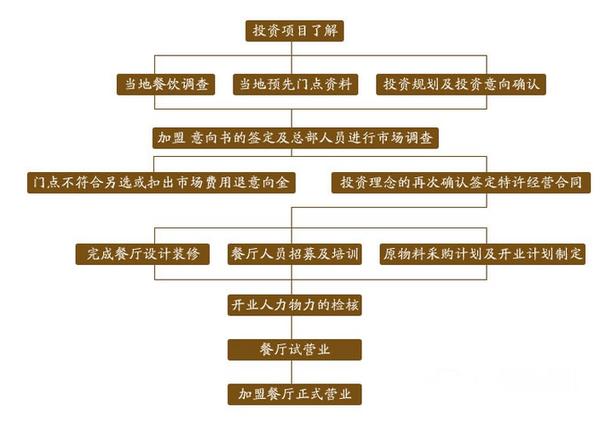 江氏兄弟桥香园过桥米线加盟连锁店招商_6