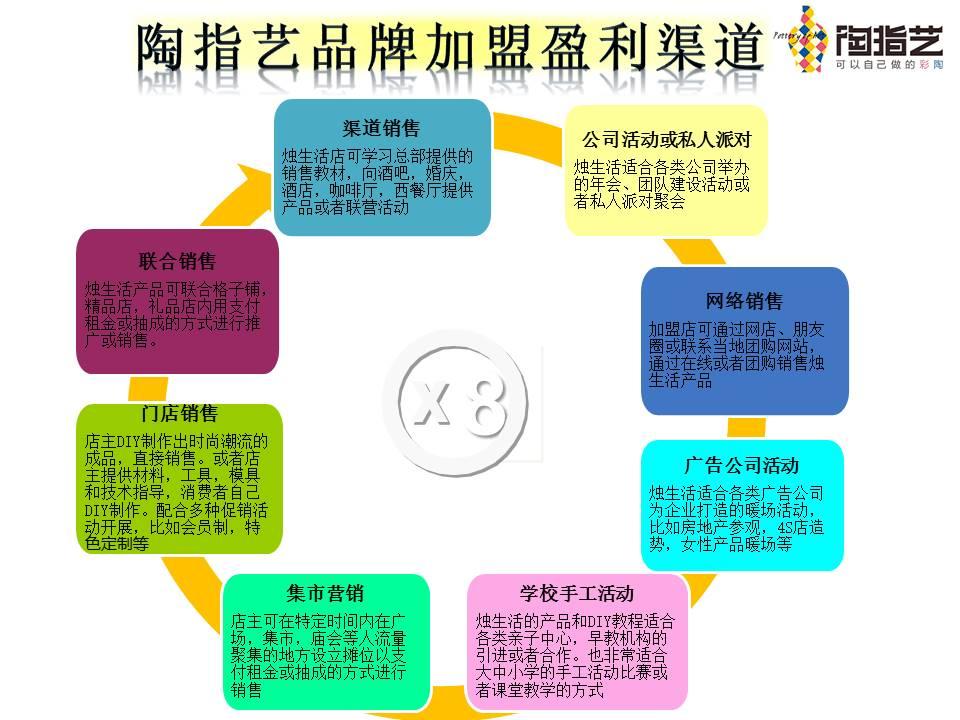 陶指艺综合性陶艺DIY手工店全国招商加盟_3