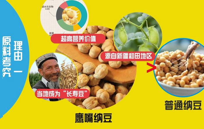 鹰嘴纳豆加盟_鹰嘴纳豆保健食品加盟费用_鹰嘴纳豆酵素营养片加盟政策_4