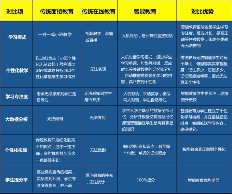 艾宾浩斯智能英语加盟费用_北京艾宾浩斯智能英语加盟政策_5