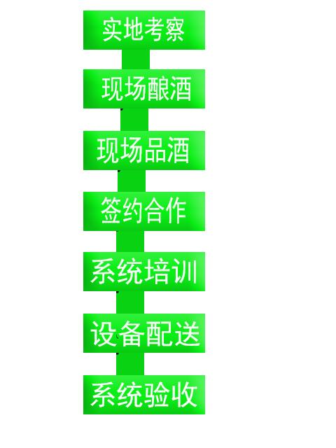 湘麦醇酿酒设备加盟流程_1