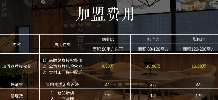 弄堂飘香夜市大饼油条加盟条件_弄堂飘香加盟费用是多少钱_7
