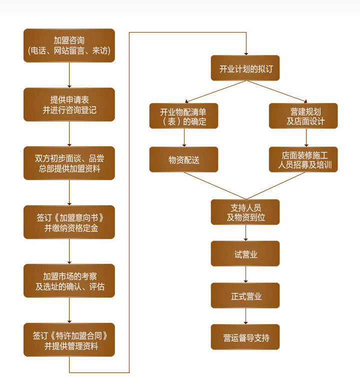 秧秧鱼小鱼火锅加盟流程_1