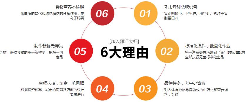 邵汇大虾加盟优势_1