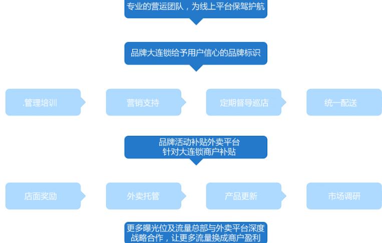 台湾饭团中式快餐加盟_5