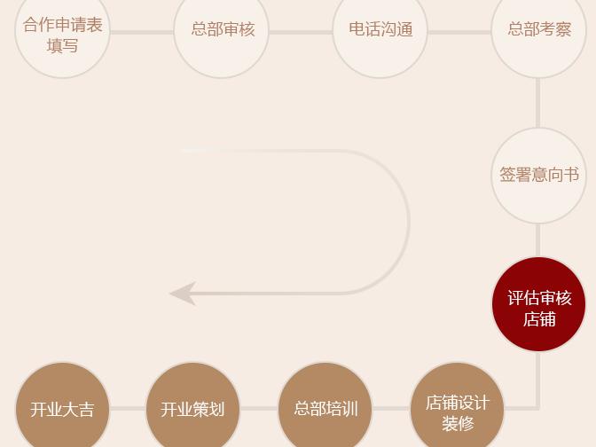 伍零虾虾汁拌饭加盟流程_1