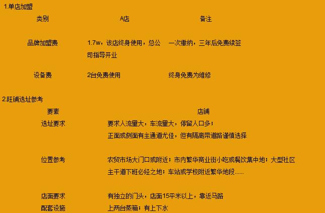 王有义酱香鸭加盟条件_1