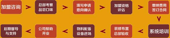 王有义酱香鸭加盟流程_1