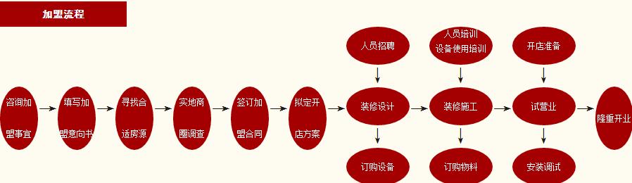 谷养元粥铺加盟_4