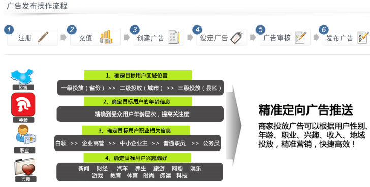 乐盈手机智能广告平台加盟费用多少_乐盈手机智能广告平台加盟优势_乐盈手机智能广告平台加盟条件_1
