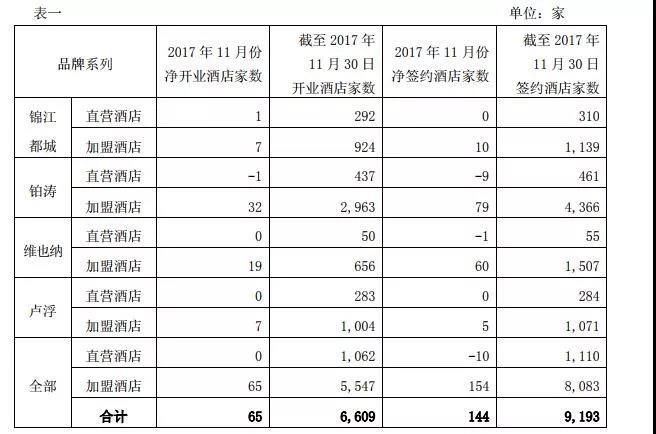 锦江2017年11月数据:锦江都城、铂涛、维也纳以及卢浮系列品牌的平均出租率分别为77、67%、76、01%、89、96%、63、73%(图)_1