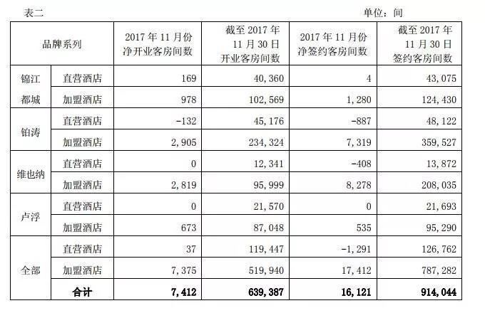 锦江2017年11月数据:锦江都城、铂涛、维也纳以及卢浮系列品牌的平均出租率分别为77、67%、76、01%、89、96%、63、73%(图)_2