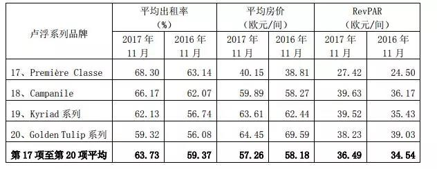 锦江2017年11月数据:锦江都城、铂涛、维也纳以及卢浮系列品牌的平均出租率分别为77、67%、76、01%、89、96%、63、73%(图)_5