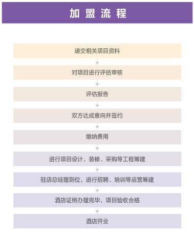 华住酒店加盟流程_1