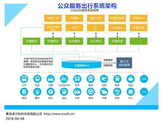 公众服务出行APP 网站 微信 便民服务渠道