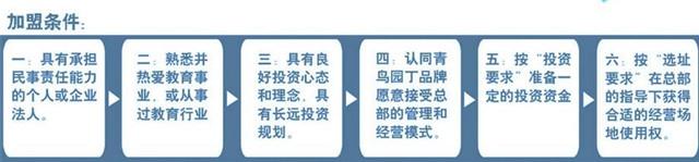 青鸟园丁学习馆加盟_青鸟园丁学习馆加盟支持_青鸟园丁学习馆加盟条件_4