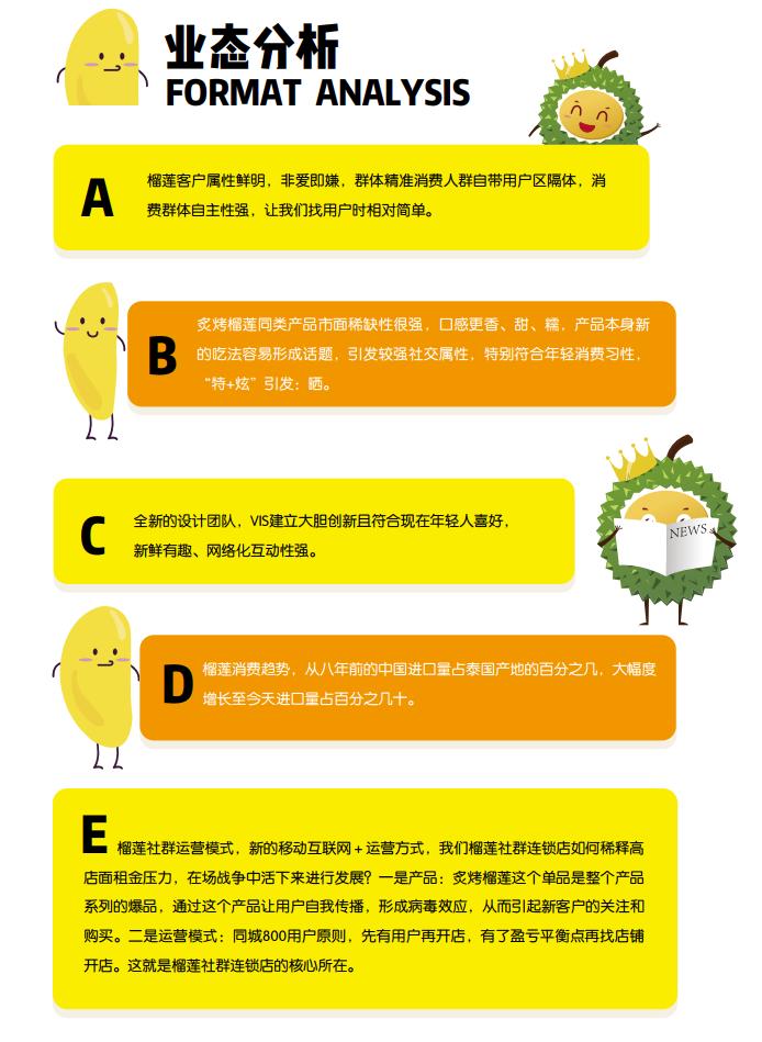榴六六炙烤榴莲投资分析_1