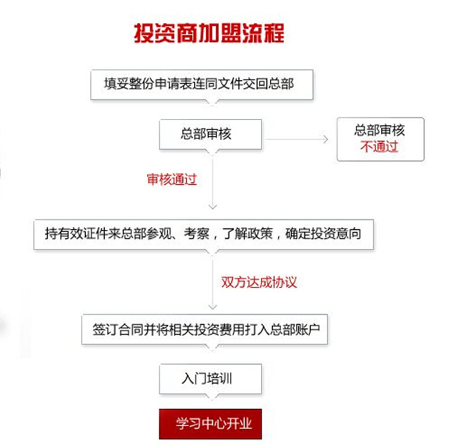 黄冈网校加盟_黄冈网校加盟支持_黄冈网校加盟流程_4