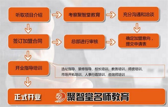 聚智堂教育加盟_聚智堂教育加盟费用_聚智堂教育加盟条件_5