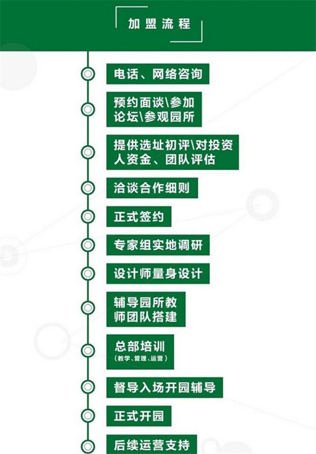 北京博苑幼儿园加盟_北京博苑幼儿园加盟支持_北京博苑幼儿园加盟流程_5