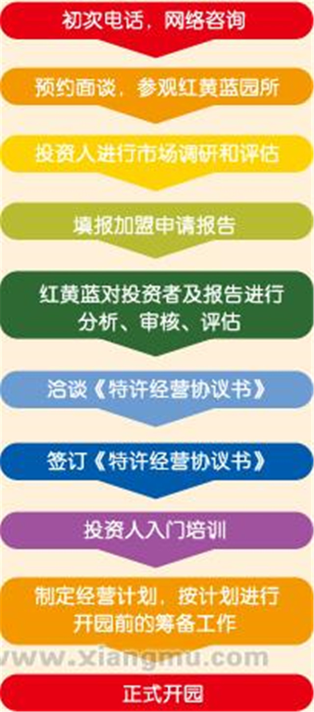 红黄蓝幼儿园加盟_红黄蓝幼儿园加盟费用_红黄蓝幼儿园加盟条件_5