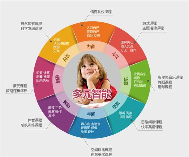 大风车幼儿园加盟_大风车幼儿园加盟支持_大风车幼儿园加盟条件_4