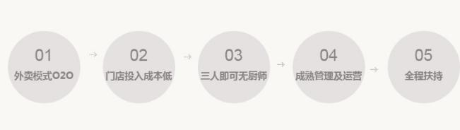 骨辘辘辣骨饭快餐加盟流程_1
