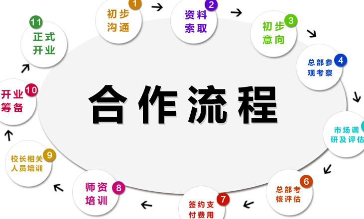 博文广记全脑阅读加盟_4
