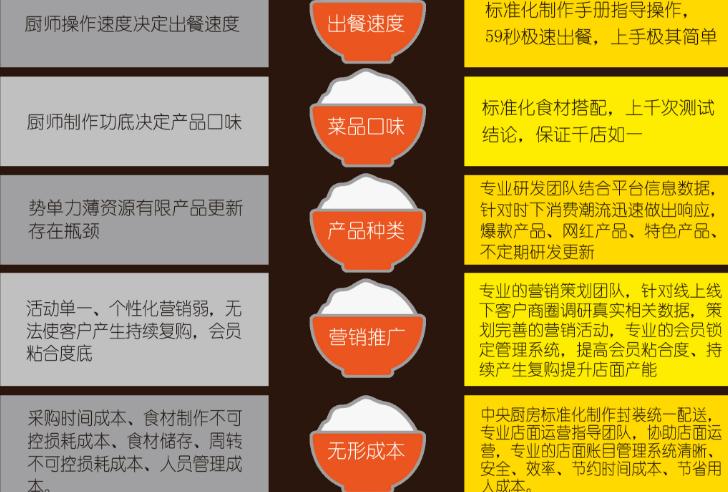 嗨喜稻快餐加盟_4