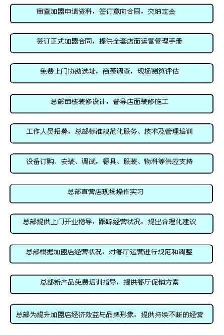 陕三少肉夹馍加盟流程_1
