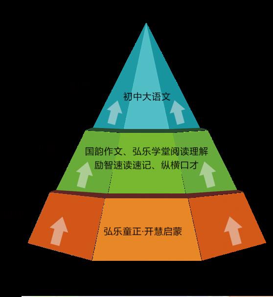 弘乐大语文素养学科体系介绍_5