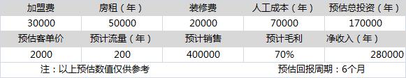 硬笔书法教育加盟,万元书法教育投资项目,月入5万很轻松_2
