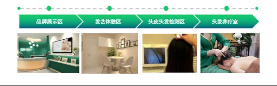 新项目,绿瘦美学馆引进全息养发SPA,8大优势助你拓客留客_10