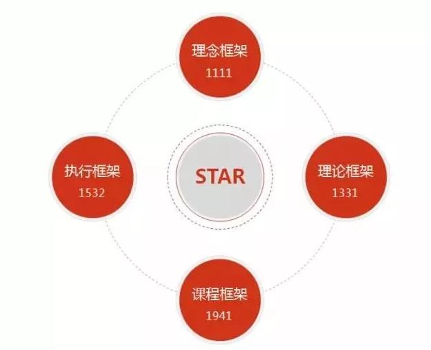 建业露荷STAR教育体系(图)_3