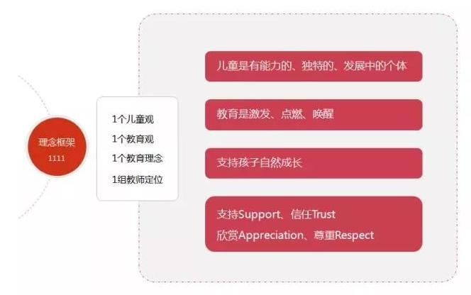 建业露荷STAR教育体系(图)_4