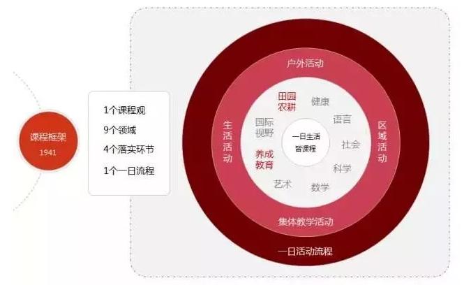 建业露荷STAR教育体系(图)_6