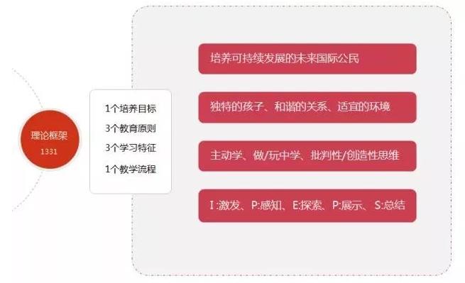 建业露荷STAR教育体系(图)_5