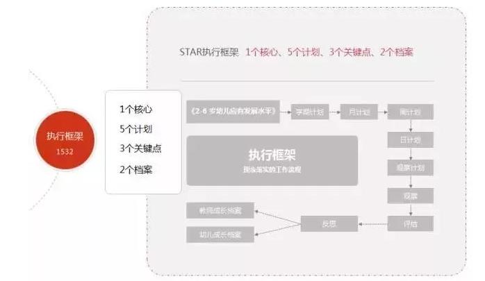 建业露荷STAR教育体系(图)_7