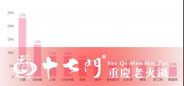 重庆十大火锅加盟哪家好?论实力,当属十七门火锅更好(图)_1