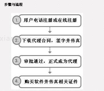 金字招牌餐饮软件加盟_2